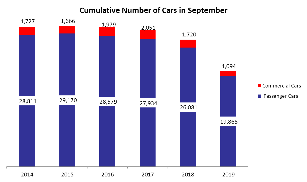 Number of Total Registered New Cars Dropped by 14.61% y-o-y to 20,959 in Q3 2019