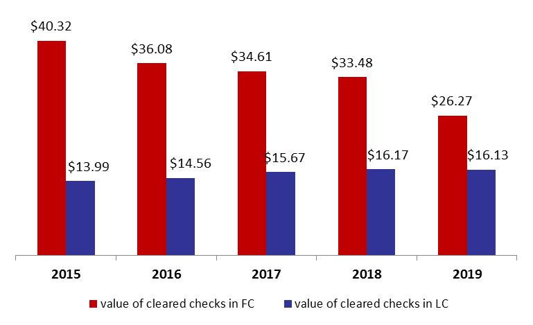 Value of Cleared Checks Down by 14.6%YOY to .4B by Sept. 2019