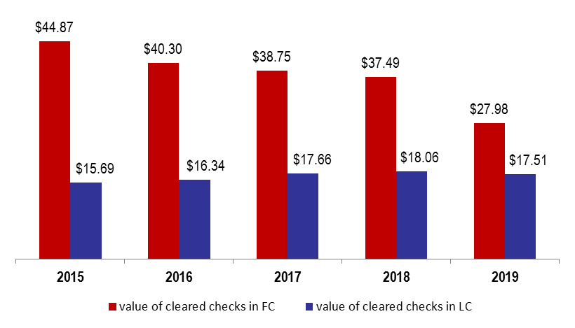 Total Number of Cleared Checks Slashed by 50%YOY in October 2019 as Protests Erupted