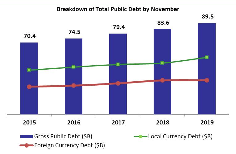 Lebanon's Gross Public Debt Hit .5B by November 2019