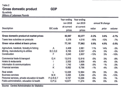 Quarterly Gross Domestic Product: Q2 2019 Volume of GDP Down annually by 5%