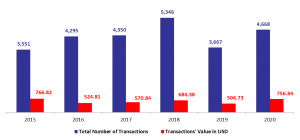 Number of Real Estate Transactions UP by 27.30%YOY in January 2020
