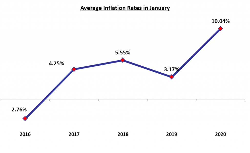 Lebanon's Inflation Rate Rose Aggressively, Hitting 10.04% in January 2020