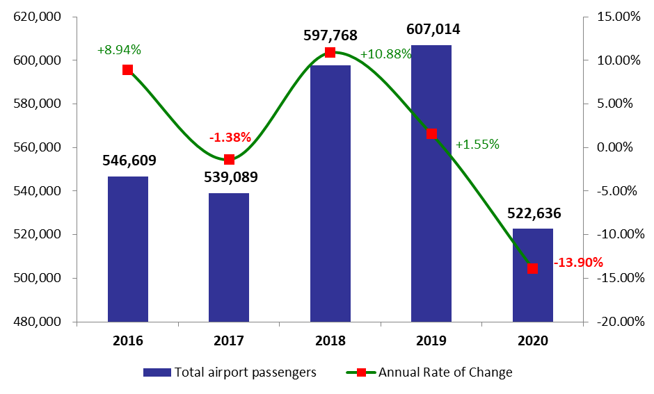 Airport Activity Retracted by 13.9%YOY in January 2020