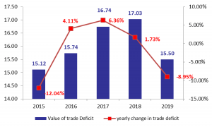 Lebanon's Trade Deficit Ended at .50B in 2019, Down by 8.95% y-o-y