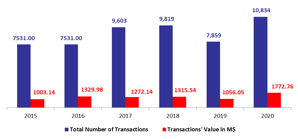 Number of Real Estate Transactions UP by 37.85%YOY to 10,834 by February 2020