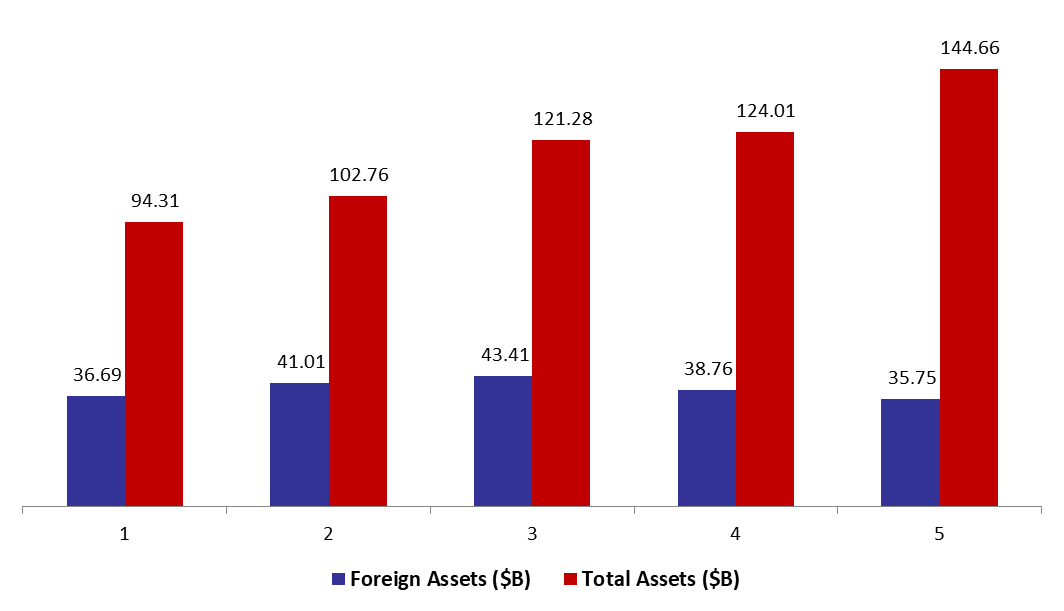 BDL Foreign Assets Down by 4.09% YTD to .74 B in mid-March 2020