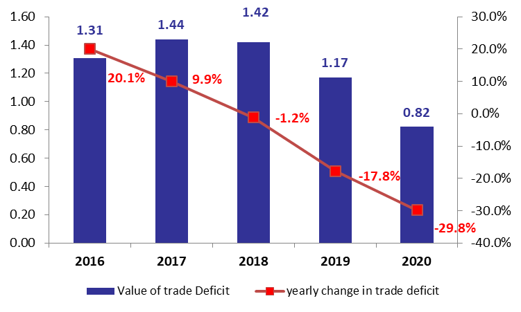 Lebanon's Trade Deficit at $820.5M in January 2020, Down by 29.8%YOY
