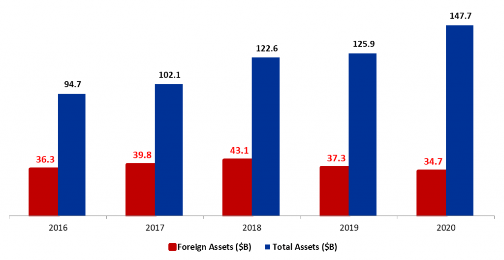BDL Foreign Assets Fell by 6.9% YTD to $34.7B mid-April 2020