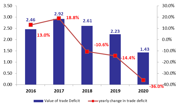 Lebanon's Trade Deficit Down by 36% YOY at $1.43 by February 2020