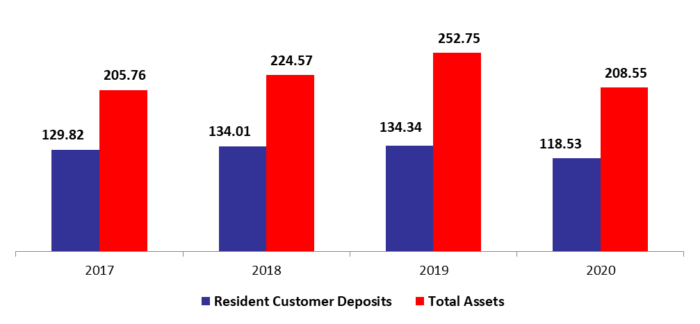 Lebanese Commercial Banks' Total Assets Down Year to Date by 3.80% to 8.55B in March. 2020