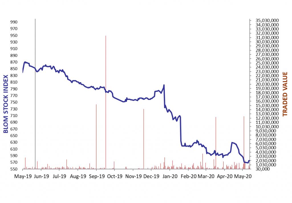 Daily Capital Markets' Performance