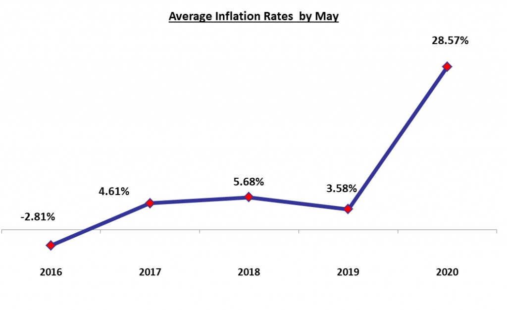 Lebanon's Inflation Rate Hit a Record-high of 56.5% in May 2020