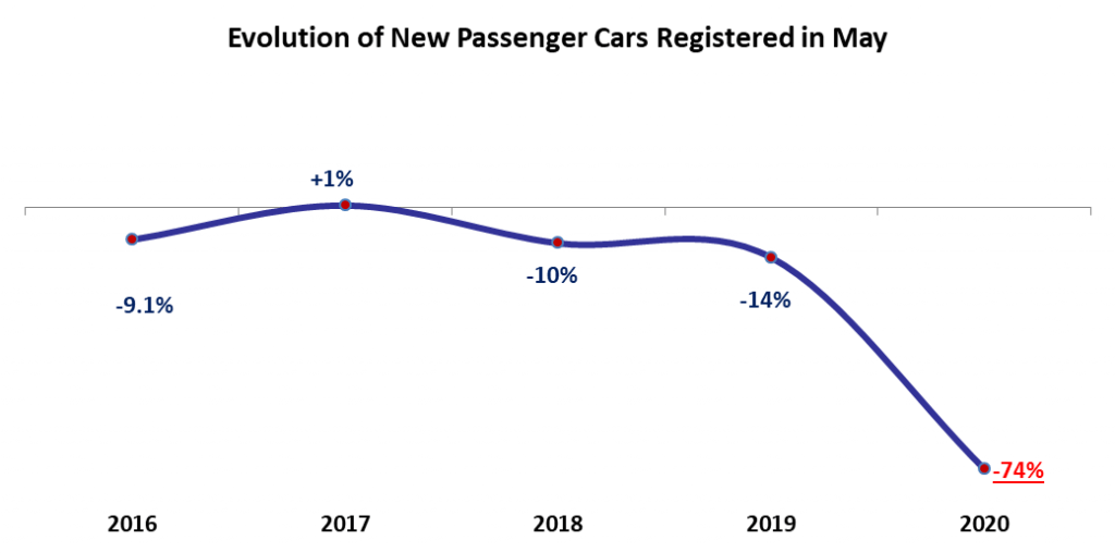 Importers of New Cars Sound the Alarm: Car Sales Drop by 74%YOY in May 2020