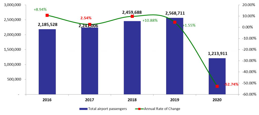 The Number of Passengers at Beirut Airport More than Halved by April 2020