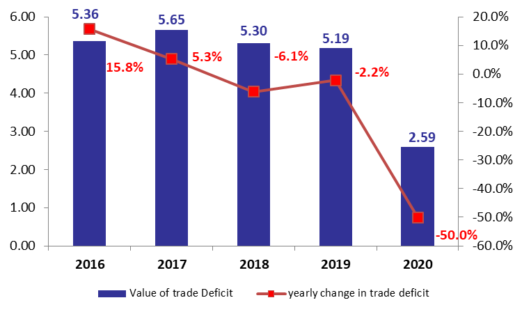 Lebanon's Trade Deficit Down by 50% YOY at