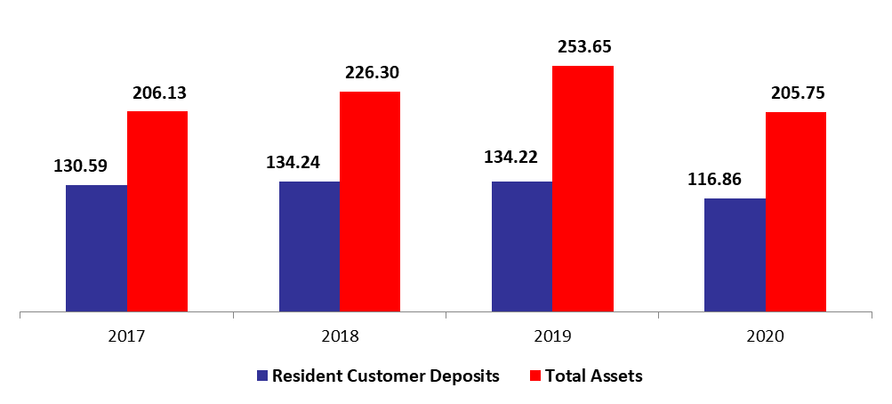 Lebanese Commercial Banks' Total Assets Down Year to Date by 5.09% to 5.75B in April. 2020
