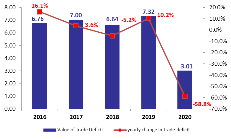 Lebanon's Trade Deficit Down by 58.8% YOY at $3B by May 2020