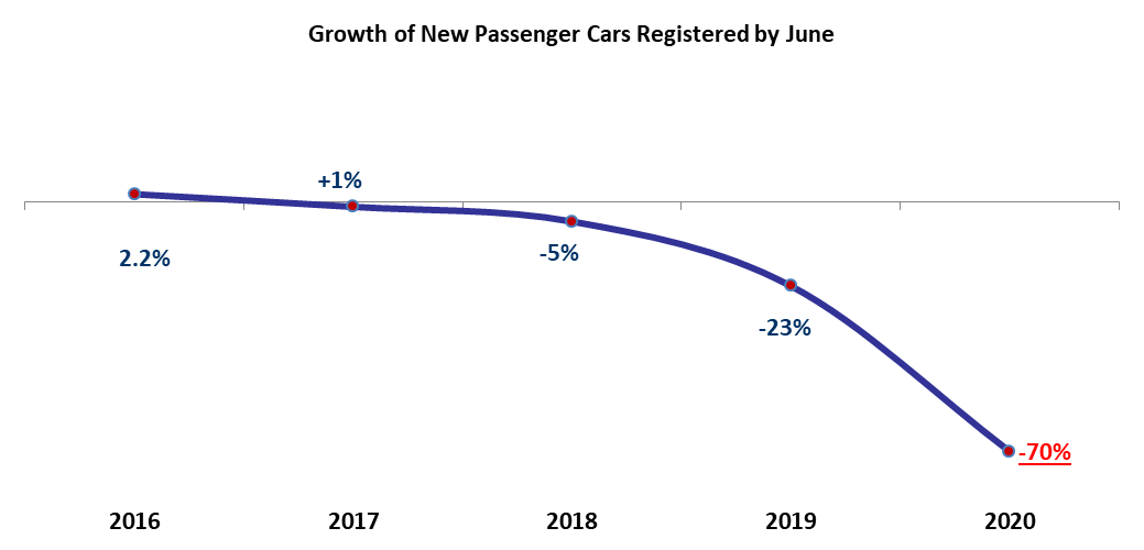 The Number of Total Registered New Cars Slumped by 70%YOY to 3,998 by June 2020