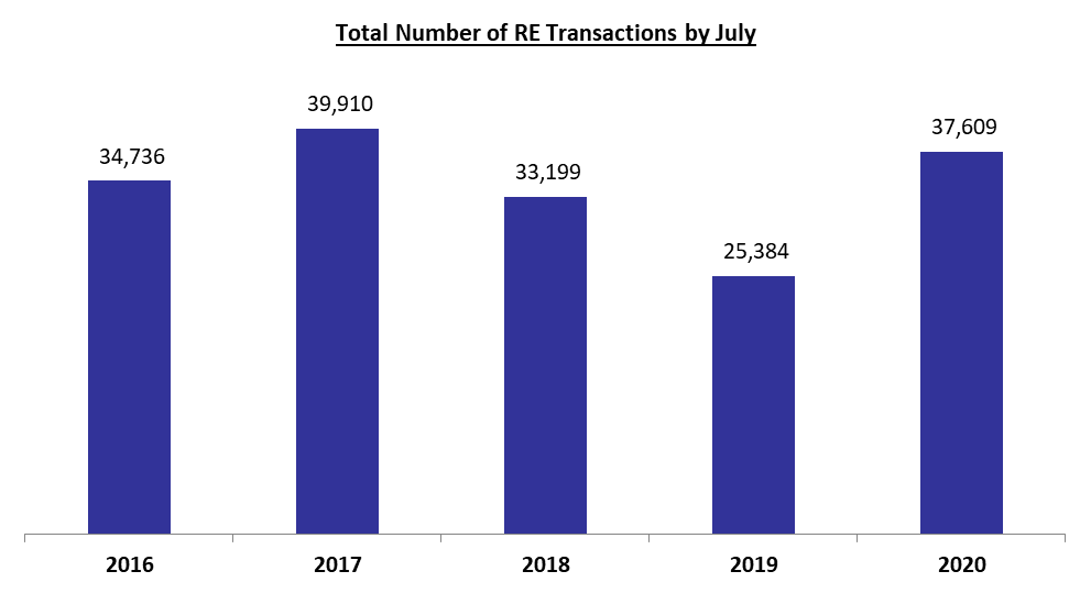 Number of Real Estate Transactions UP Yearly by 48.16%to 37,609 by July 2020
