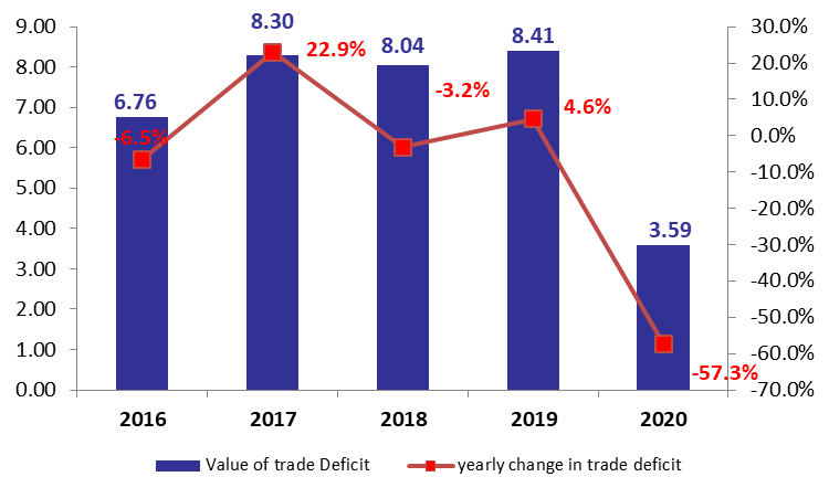 Lebanon's Trade Deficit Down by 57.3% YOY at $3.6B in H1  2020