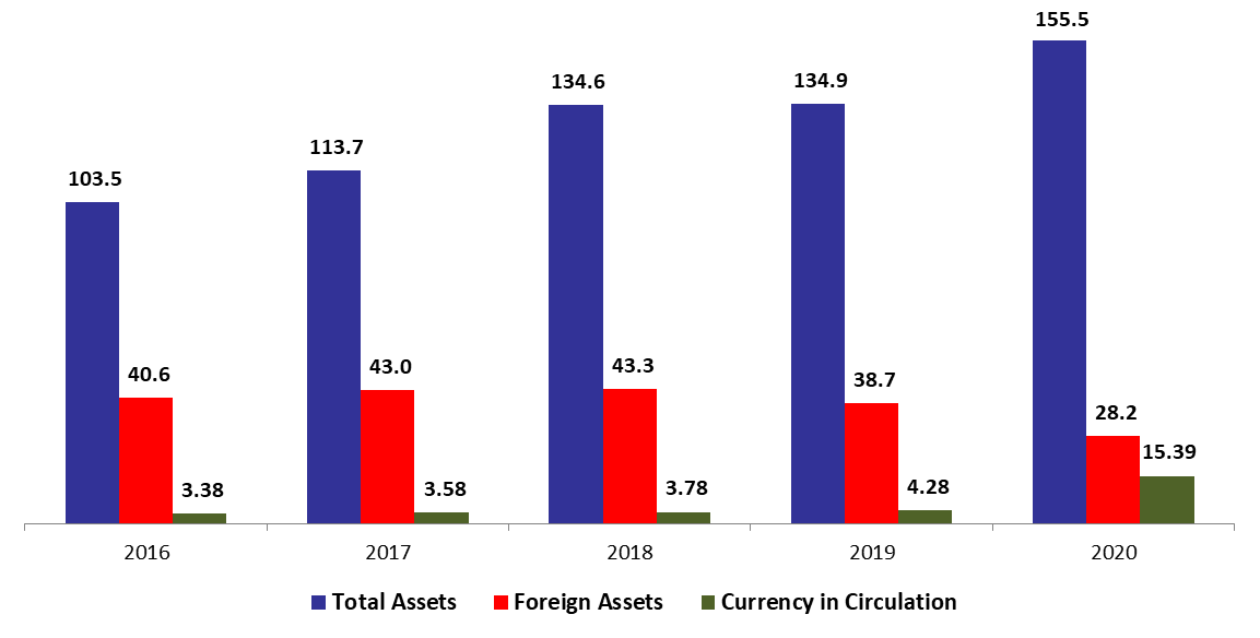 BDL Foreign Assets Down by 24.42% Since The Start of The Year to $28.17B in Mid-September 2020