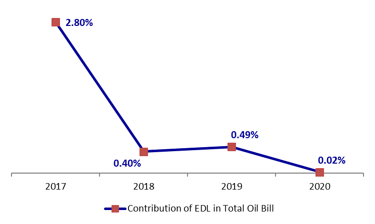 Transfers to EDL Dropped by an Annual 23.71 % to $386.58 by April 2020