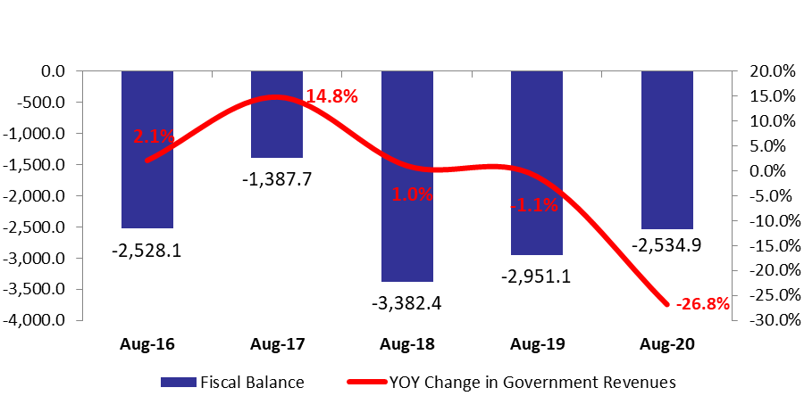 Lebanon's Fiscal Deficit Down by 14.10% YOY to $2.53B by August 2020