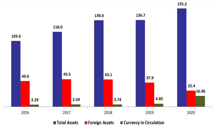BDL Foreign Assets Down by 31.75% since the start of the year to $25.43B in October 2020