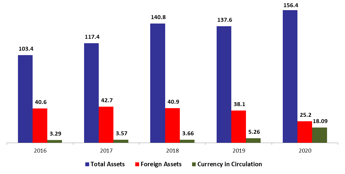 BDL Foreign Assets Down by 32.25% since the start of the year to 25.25B in mid-November 2020