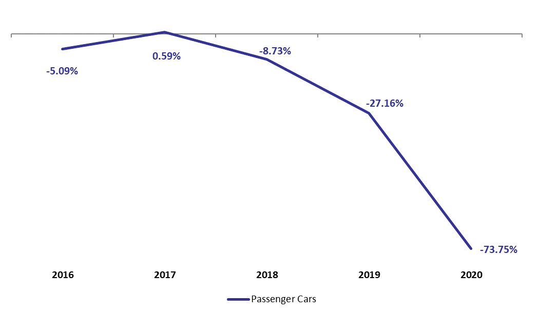 Total Number of Registered New Passengers Cars Slumped by 74% to 5,467 by October 2020