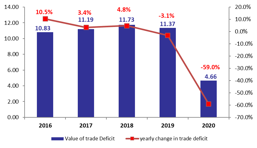 Lebanon's Trade Deficit Down by 58.97 % YOY at $4.66B by August 2020
