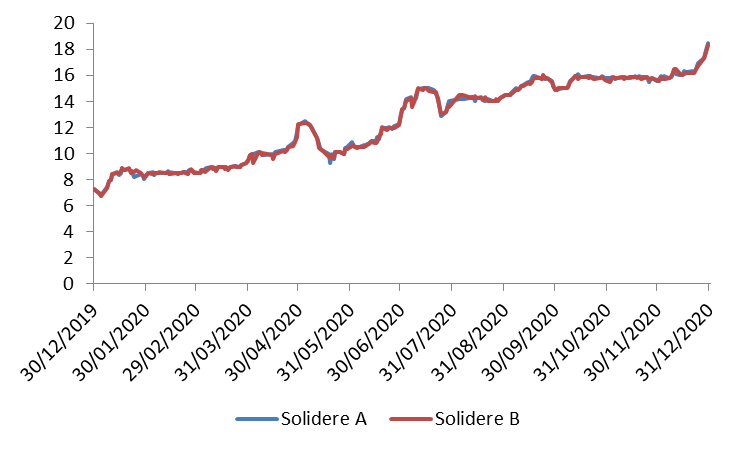 Solidere Announced a Net Profit of $38.06M for H1 2020