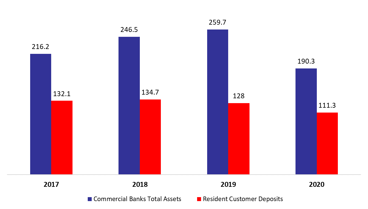 Lebanese Commercial Banks' Total Assets Down Year to Date by 12.21% to $190.3B by November 2020