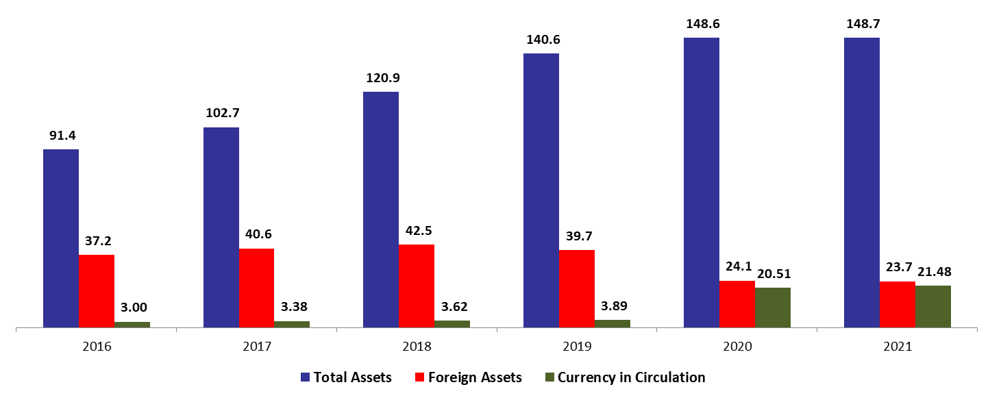 BDL Foreign Assets Down by 35.37% since the Start of the Year to $24.09B in December 2020