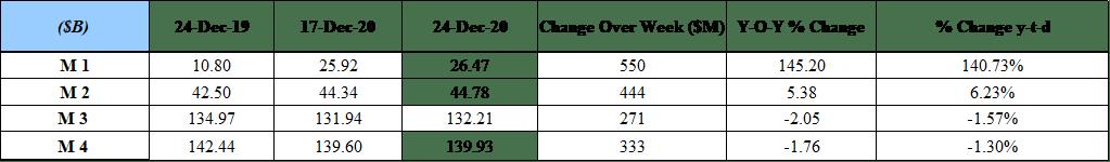 MOF raised $1,055M in the Treasury Bills Auction held on December 10, 2020