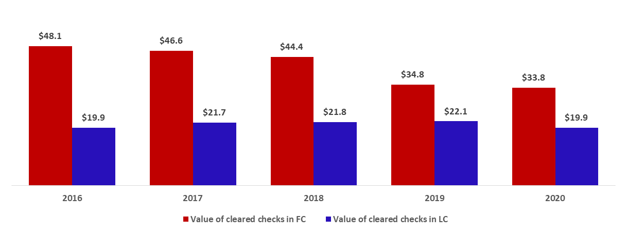 Total Value of Cleared Checks down by 5.53% to $53.82B by December 2020