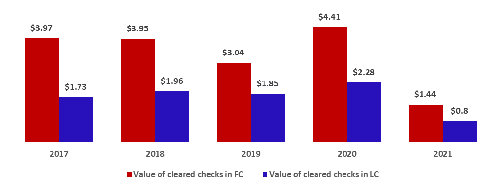 Total Value of Cleared Checks down by 66.40% to $2.25B by January 2021