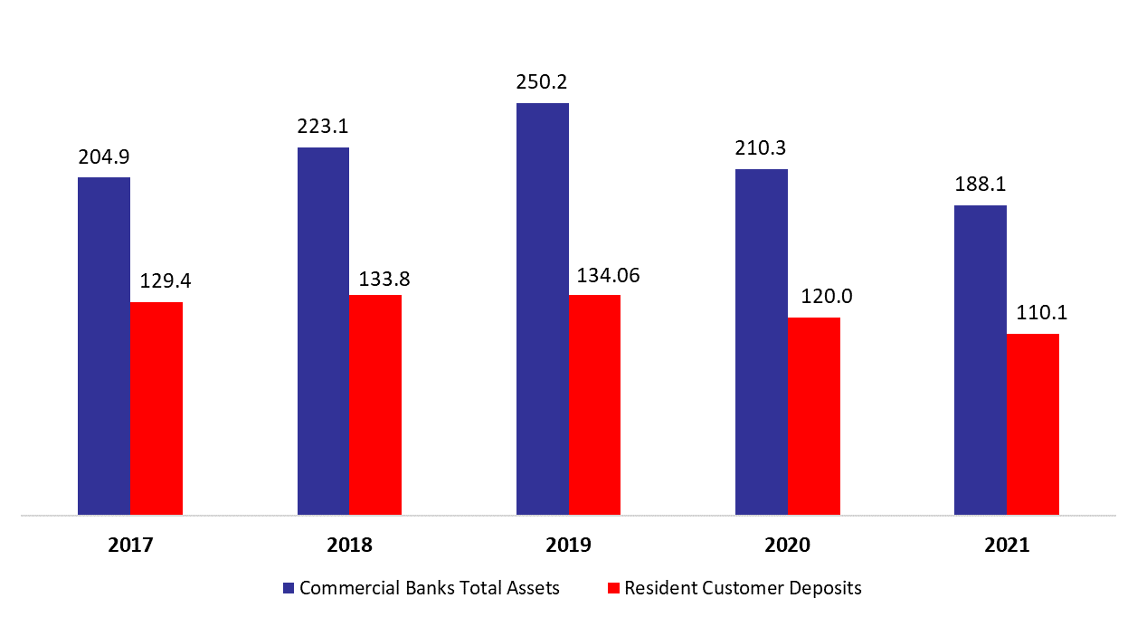 Lebanese Commercial Banks' Total Assets Up Year to Date by 0.05% to $188.13B by February 2021