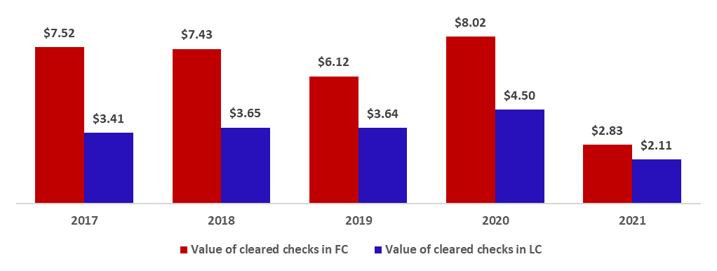 Total Value of Cleared Checks down by 60.55% to $4.94B by February 2021