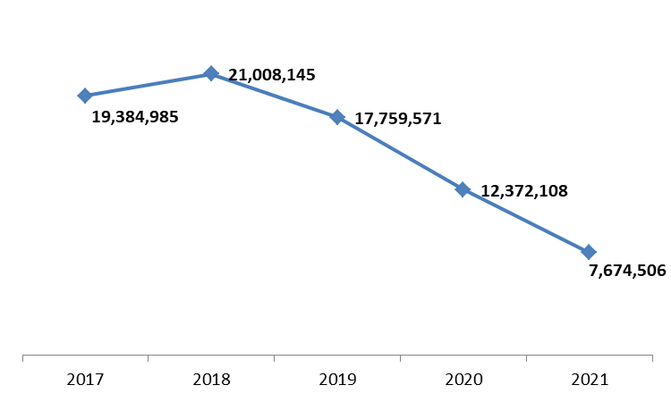 Revenues of Port of Beirut Down by 37.97% to $12.37M by January 2021