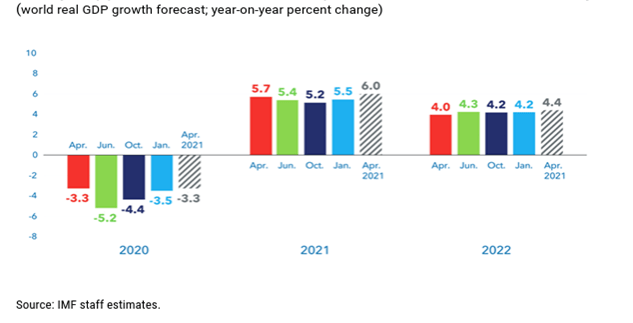 IMF Post-Pandemic Outlook: World and Middle East to Recover but not Lebanon