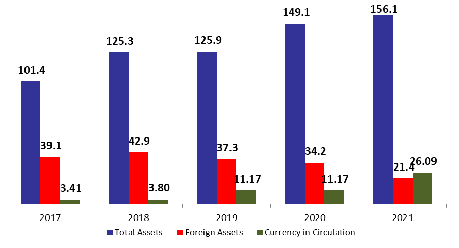 BDL Foreign Assets continue its Contraction Reaching $21.43B by Mid-May 2021