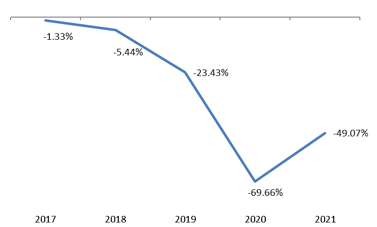 Passengers Cars Register a 49.07% Y-o-Y Downtick Over the First half of Year 2021