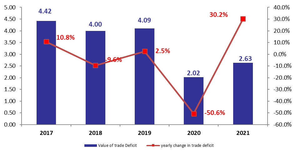 Lebanon's Trade Deficit at $2.63B in March 2021, Up by 30.2% YOY
