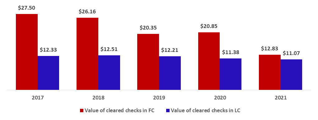 Total Value of Cleared Checks down by 25.84% to $23.90B by July 2021