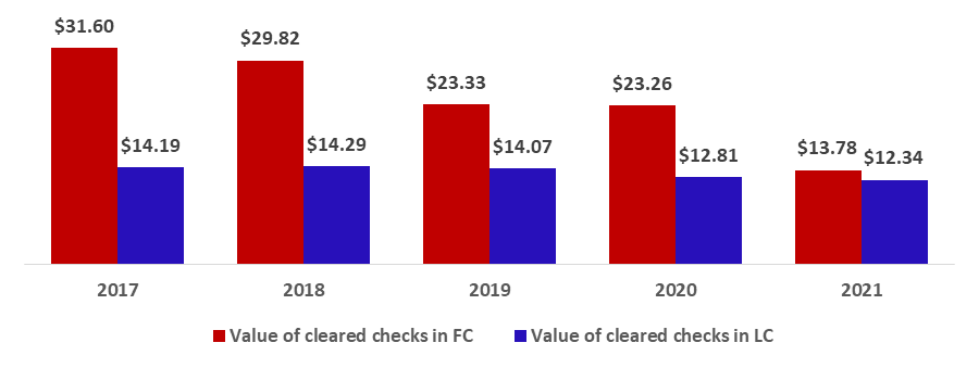 Total Value of Cleared Checks in a Steady Decrease with no Indications to Modify the 151 Circular