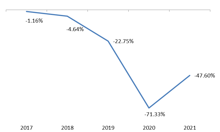 Total Number of Registered New Cars slumped by 47.60% in July2021