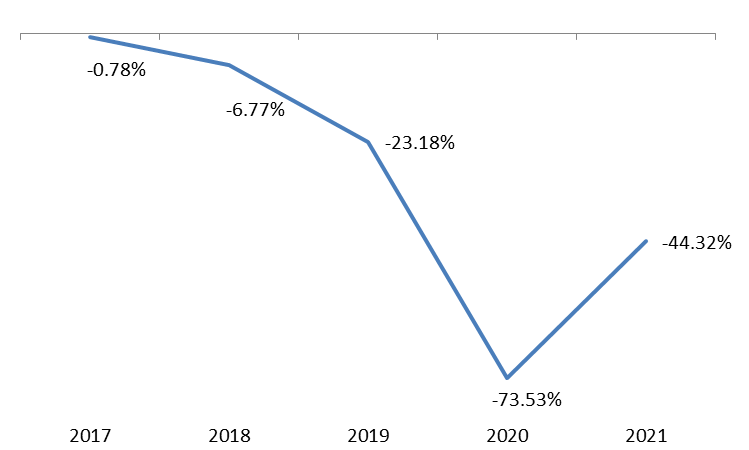 Total Number of Registered New Cars slumped by 44.32% in August 2021
