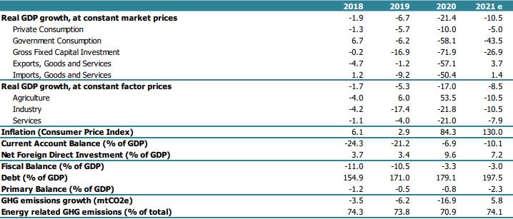 World Bank: Lebanon's Economic Update – October 2021
